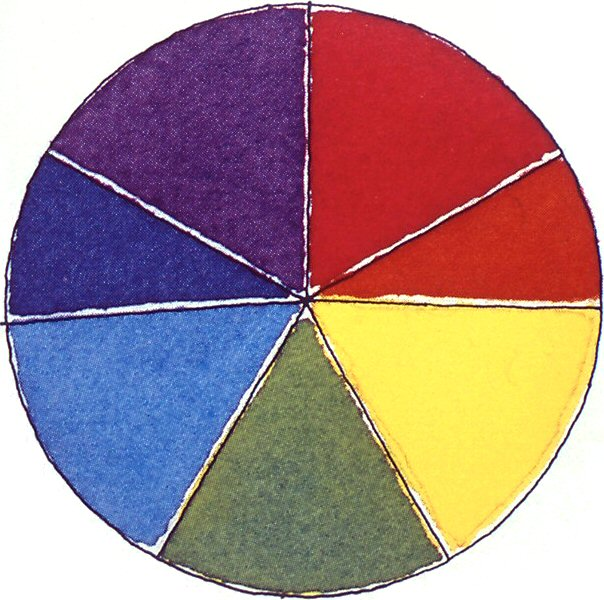 The colour cycle by Newton in 1700s