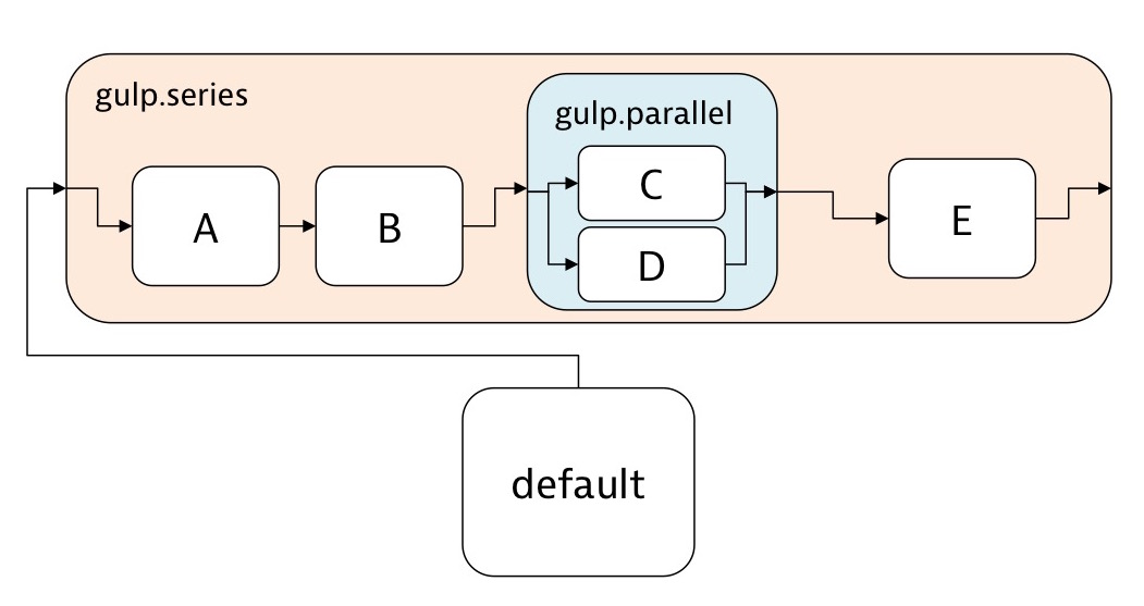 Parallel and series nested